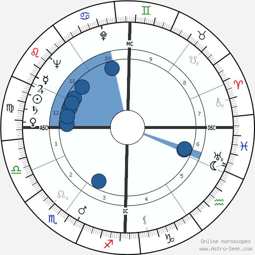 Jean-Louis Jaubert wikipedia, horoscope, astrology, instagram