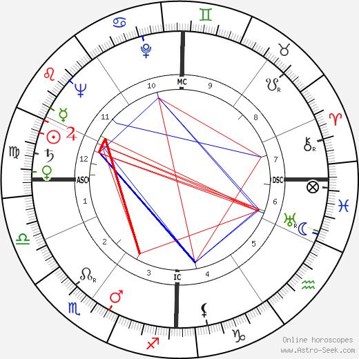 Jean-Louis Jaubert tema natale, oroscopo, Jean-Louis Jaubert oroscopi gratuiti, astrologia