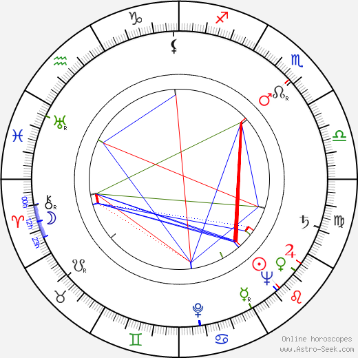 John Sharp birth chart, John Sharp astro natal horoscope, astrology
