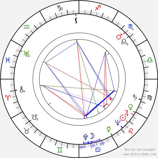 Katherine Kath birth chart, Katherine Kath astro natal horoscope, astrology