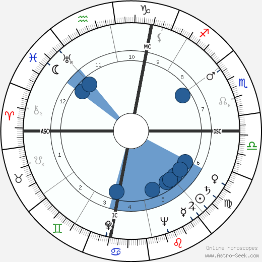 Les Trimble wikipedia, horoscope, astrology, instagram