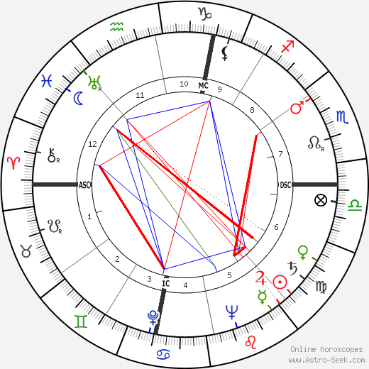 Les Trimble tema natale, oroscopo, Les Trimble oroscopi gratuiti, astrologia