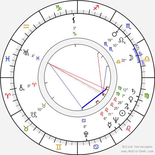 Lev Milchin birth chart, biography, wikipedia 2019, 2020