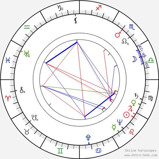 Lev Milchin astro natal birth chart, Lev Milchin horoscope, astrology
