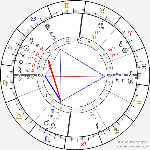 Louis Francois Pauwels birth chart, biography, wikipedia 2019, 2020