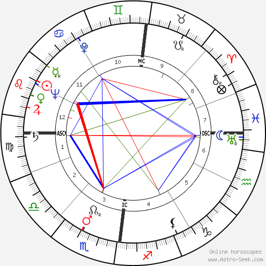 Louis Francois Pauwels astro natal birth chart, Louis Francois Pauwels horoscope, astrology