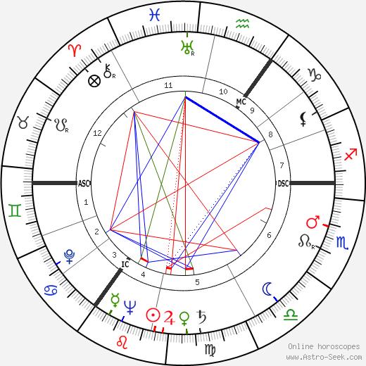 Maureen O'Hara tema natale, oroscopo, Maureen O'Hara oroscopi gratuiti, astrologia