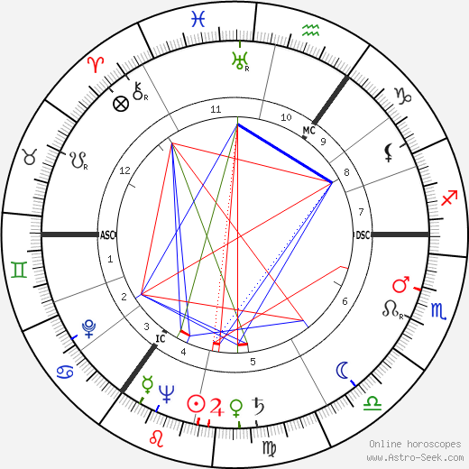 Морин О'Хара Maureen O'Hara день рождения гороскоп, Maureen O'Hara Натальная карта онлайн