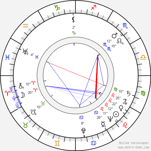 Mickey Shaughnessy birth chart, biography, wikipedia 2019, 2020