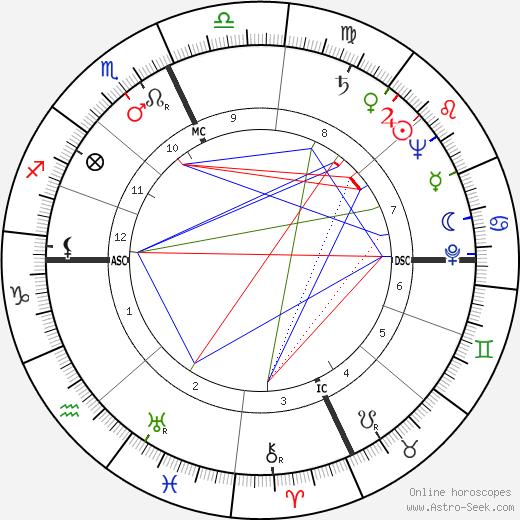 Mike Douglas tema natale, oroscopo, Mike Douglas oroscopi gratuiti, astrologia