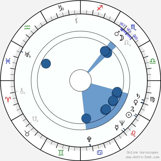 Olavi Pajunen wikipedia, horoscope, astrology, instagram
