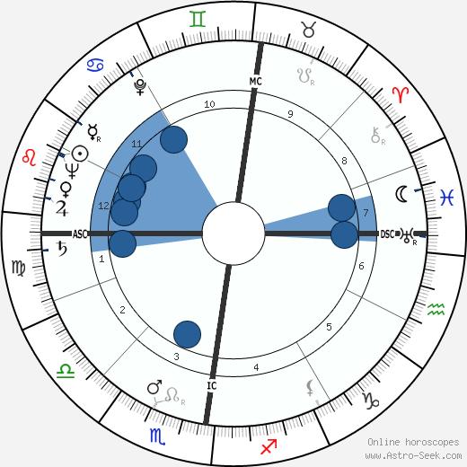 P. D. James wikipedia, horoscope, astrology, instagram