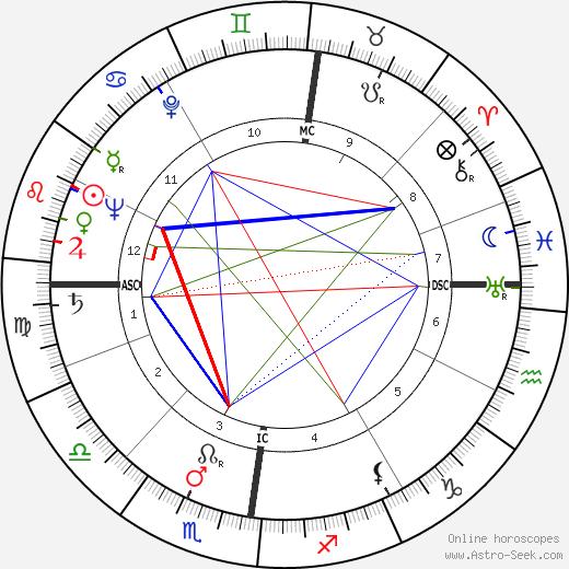 Филлис Дороти Джеймс P. D. James день рождения гороскоп, P. D. James Натальная карта онлайн