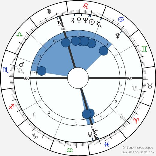 Pierre Viansson-Ponté wikipedia, horoscope, astrology, instagram