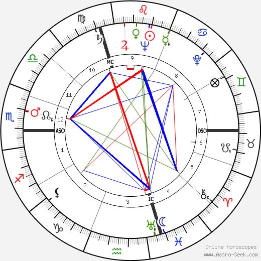 Pierre Viansson-Ponté tema natale, oroscopo, Pierre Viansson-Ponté oroscopi gratuiti, astrologia