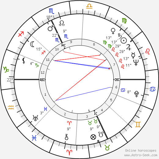 Ray Bradbury birth chart, biography, wikipedia 2018, 2019