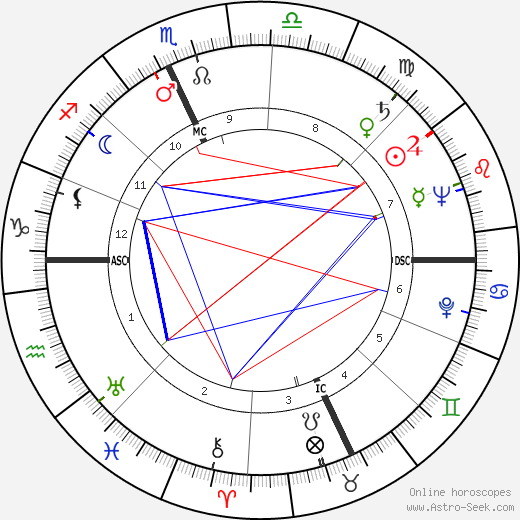 Ray Bradbury astro natal birth chart, Ray Bradbury horoscope, astrology