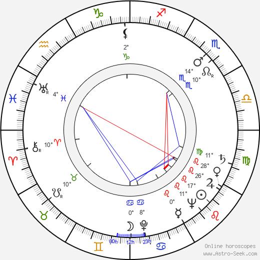 Red Holzman birth chart, biography, wikipedia 2020, 2021