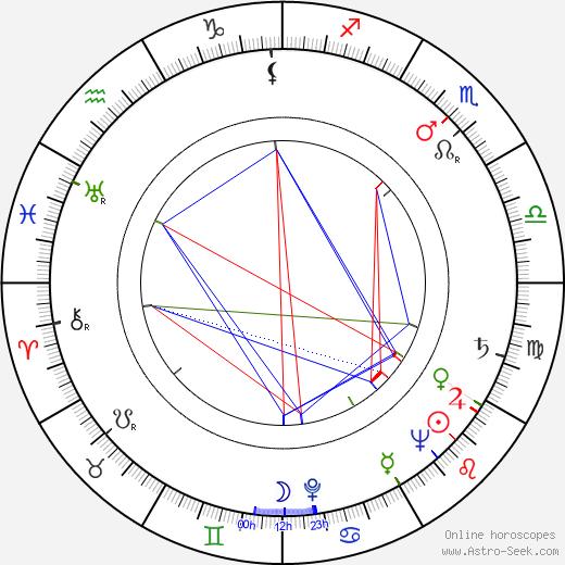 Red Holzman birth chart, Red Holzman astro natal horoscope, astrology