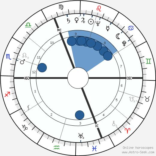 Salve Hugo Matheson wikipedia, horoscope, astrology, instagram