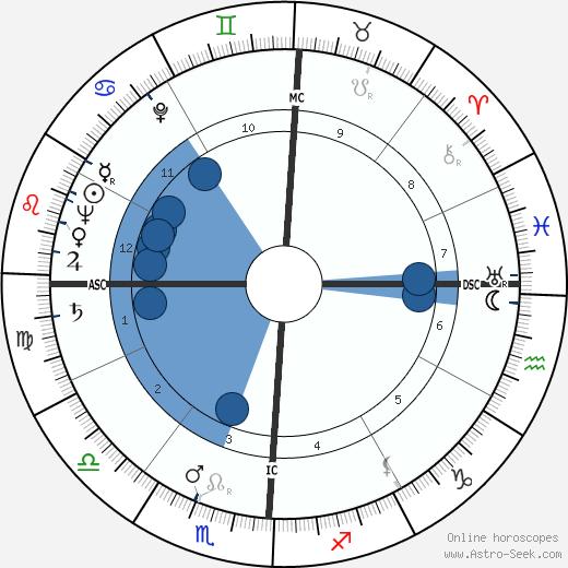 Sammy Lee wikipedia, horoscope, astrology, instagram