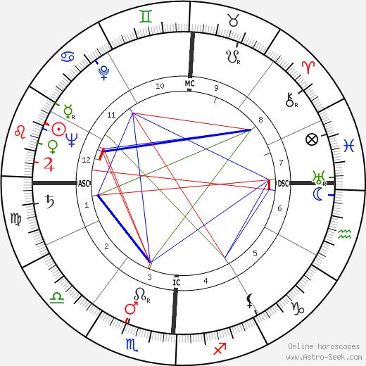 Sammy Lee день рождения гороскоп, Sammy Lee Натальная карта онлайн