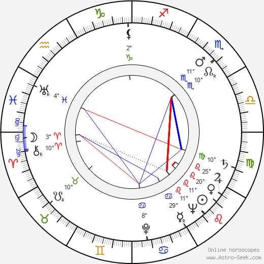 Saturnin Zorawski birth chart, biography, wikipedia 2019, 2020