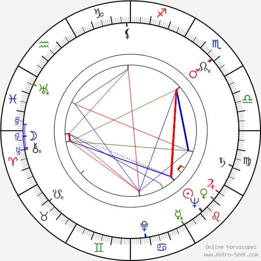 Saturnin Zorawski birth chart, Saturnin Zorawski astro natal horoscope, astrology