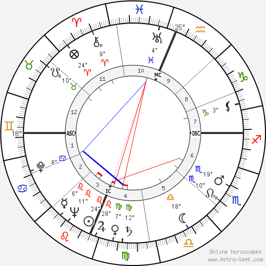 Shelley Winters birth chart, biography, wikipedia 2019, 2020