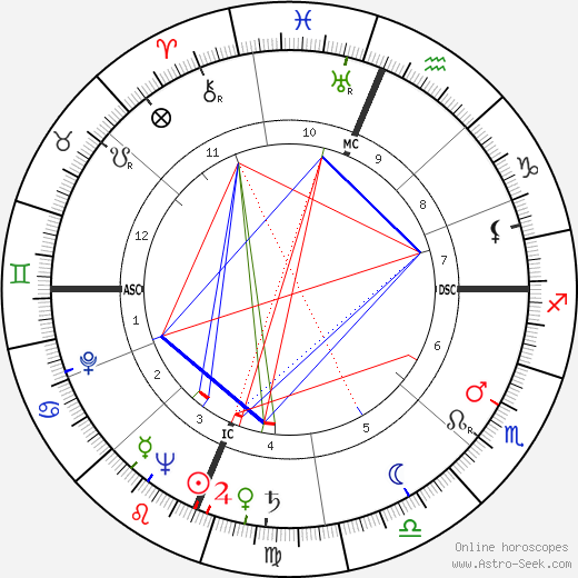 Shelley Winters astro natal birth chart, Shelley Winters horoscope, astrology