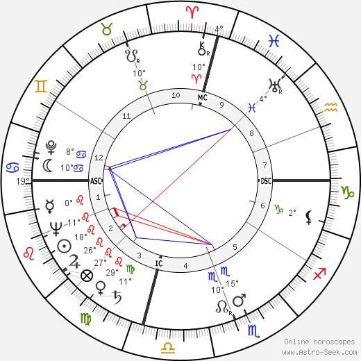 Theodora Anderson birth chart, biography, wikipedia 2019, 2020