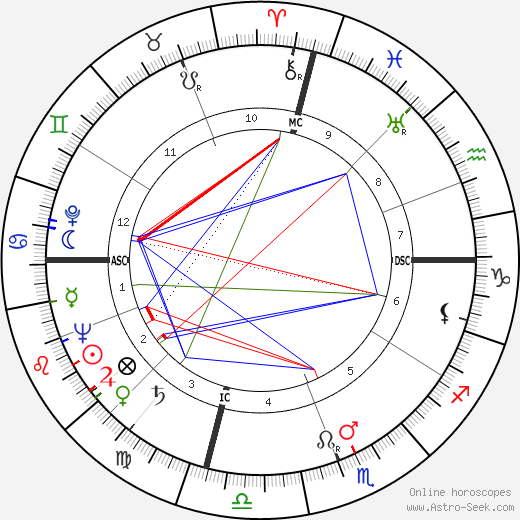Theodora Anderson birth chart, Theodora Anderson astro natal horoscope, astrology