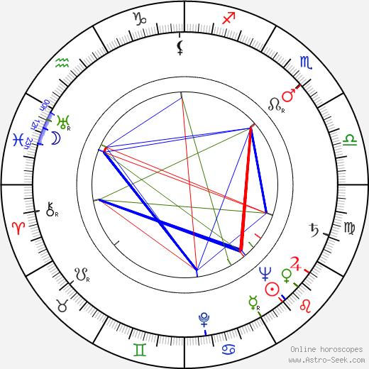 Werner Müller astro natal birth chart, Werner Müller horoscope, astrology