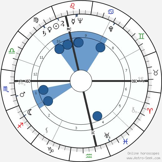 Wolfdietrich Schnurre wikipedia, horoscope, astrology, instagram