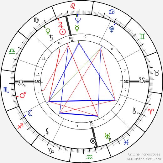 Wolfdietrich Schnurre tema natale, oroscopo, Wolfdietrich Schnurre oroscopi gratuiti, astrologia