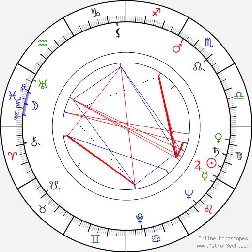 Zdeněk Řehoř astro natal birth chart, Zdeněk Řehoř horoscope, astrology