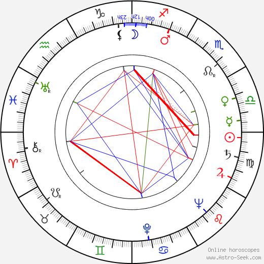 Baken Kydykeyeva astro natal birth chart, Baken Kydykeyeva horoscope, astrology