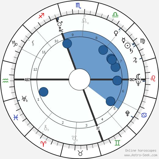 Ben Logan wikipedia, horoscope, astrology, instagram