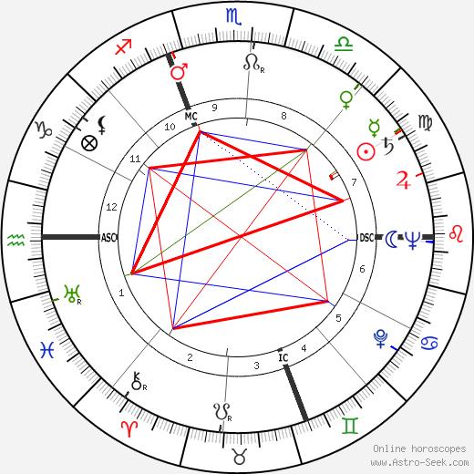 Ben Logan birth chart, Ben Logan astro natal horoscope, astrology