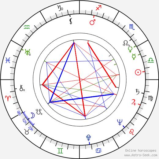 Boris Kimyagarov tema natale, oroscopo, Boris Kimyagarov oroscopi gratuiti, astrologia