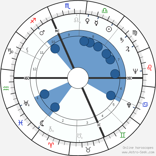 Carlo Dalla Chiesa wikipedia, horoscope, astrology, instagram