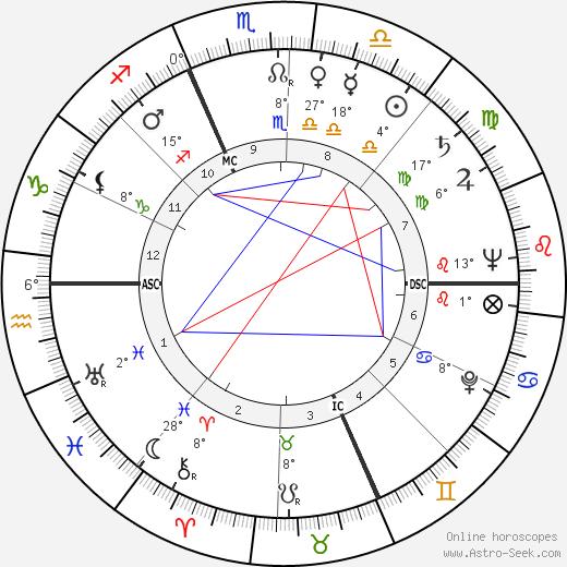 Carlo Dalla Chiesa birth chart, biography, wikipedia 2018, 2019