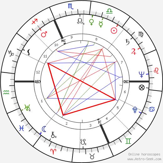 Carlo Dalla Chiesa astro natal birth chart, Carlo Dalla Chiesa horoscope, astrology