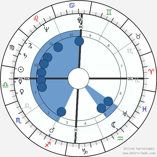 Diaulas Riedel wikipedia, horoscope, astrology, instagram