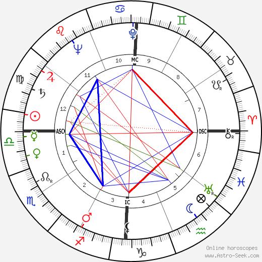 Diaulas Riedel день рождения гороскоп, Diaulas Riedel Натальная карта онлайн