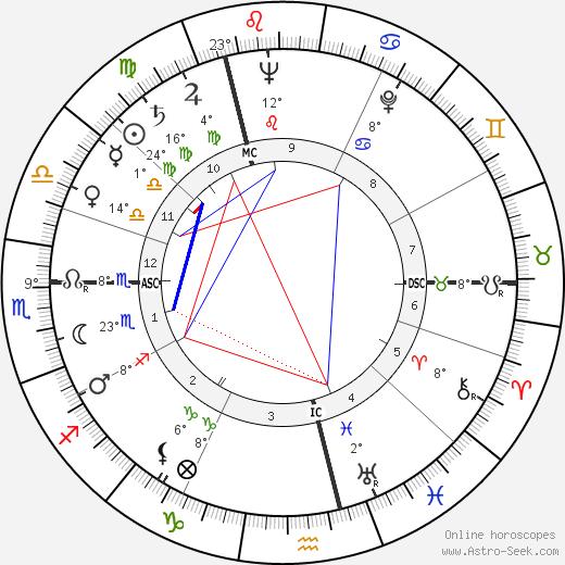 Dinah Sheridan birth chart, biography, wikipedia 2019, 2020
