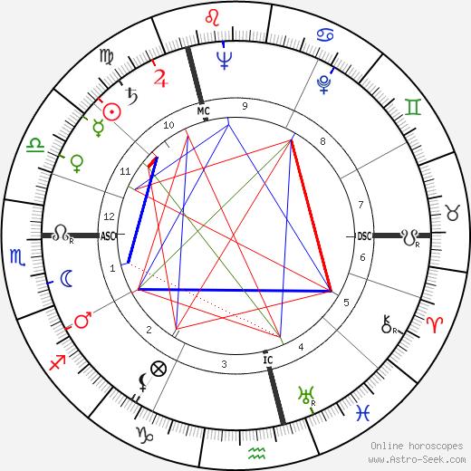 Dinah Sheridan astro natal birth chart, Dinah Sheridan horoscope, astrology