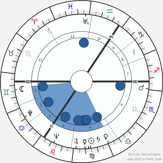 Fons Rademakers wikipedia, horoscope, astrology, instagram