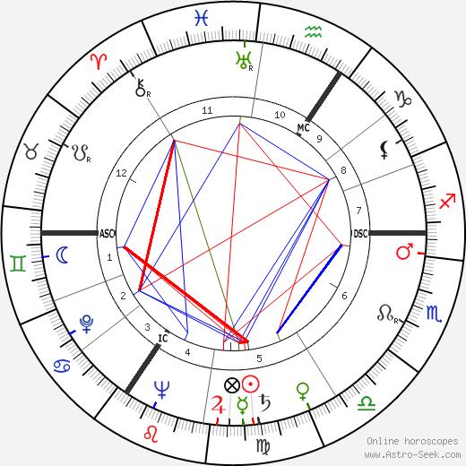 Fons Rademakers tema natale, oroscopo, Fons Rademakers oroscopi gratuiti, astrologia