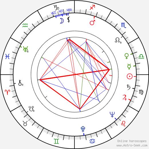 Giulio Petroni день рождения гороскоп, Giulio Petroni Натальная карта онлайн